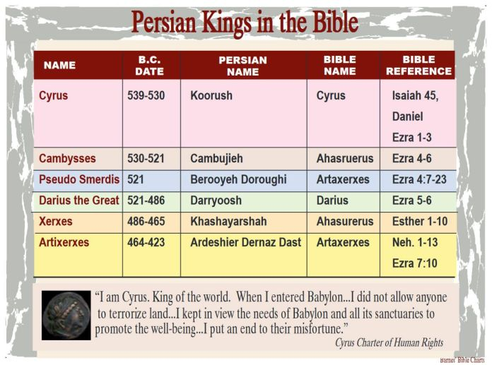 persian kings of the bible